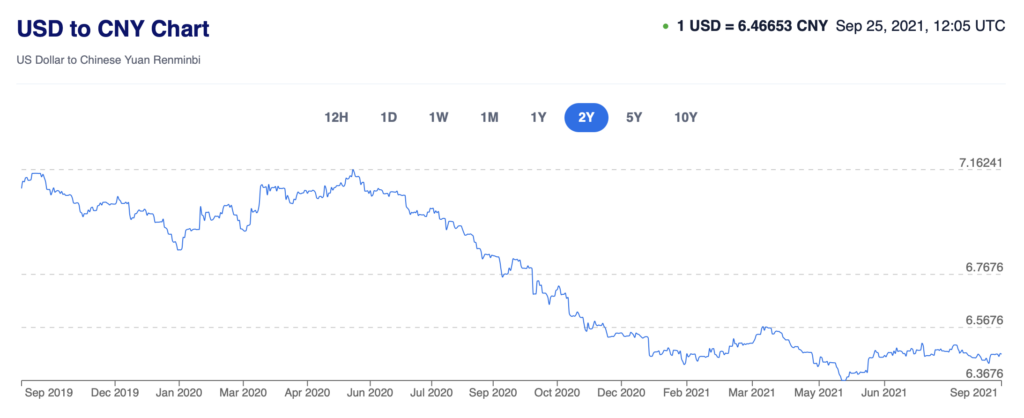 Dollari-kurss